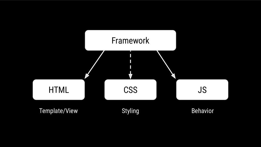 Framework HTML CSS JS Template/View Styling Beh...