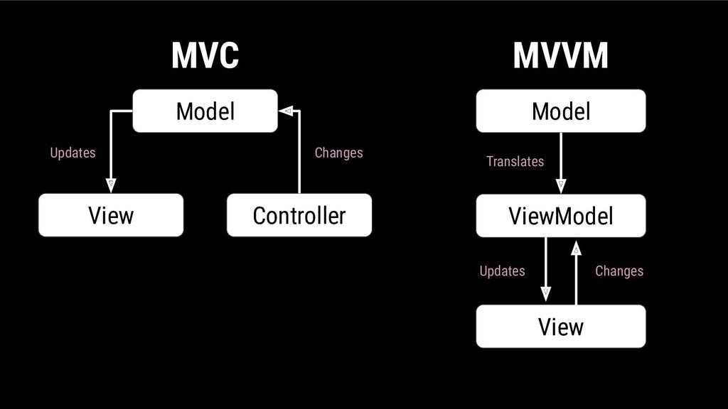 Model View Controller Model ViewModel View MVC ...