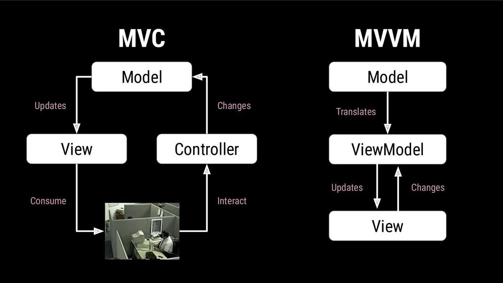 Model View Controller MVC Changes Updates Consu...