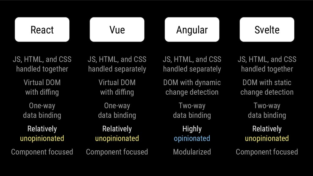 JS, HTML, and CSS handled together Virtual DOM ...