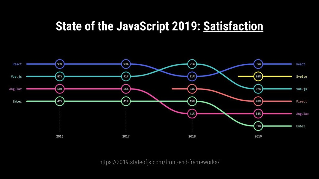 State of the JavaScript 2019: Satisfaction http...