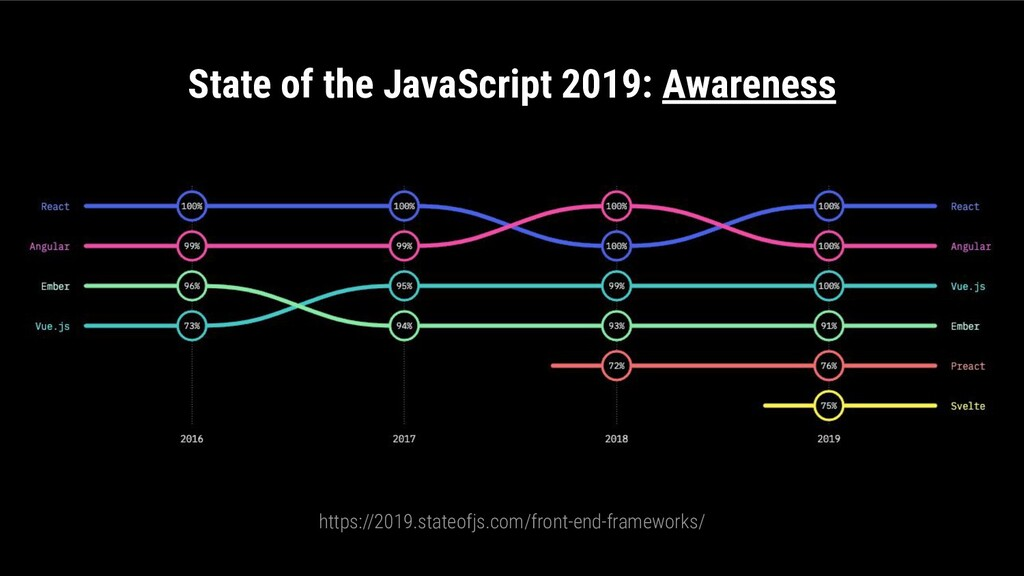 State of the JavaScript 2019: Awareness https:/...