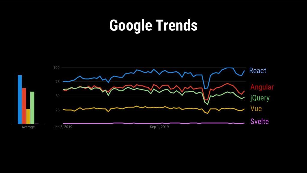 Google Trends React Angular jQuery Vue Svelte