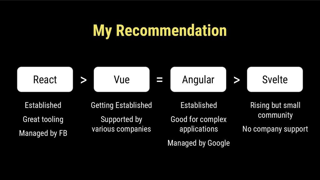React Vue Angular > Svelte = > My Recommendatio...