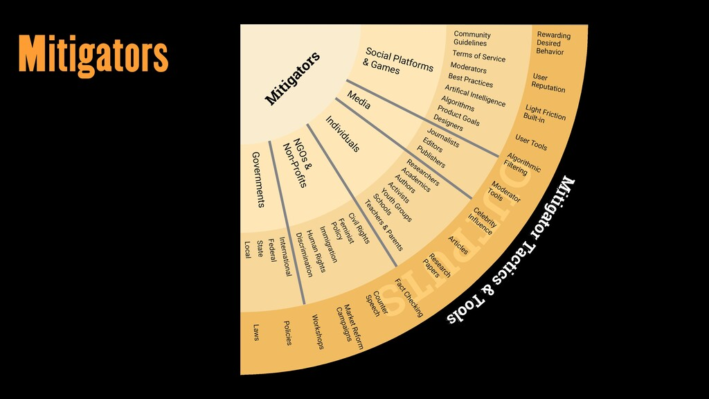 Mitigators Mitigator Tactics & Tools