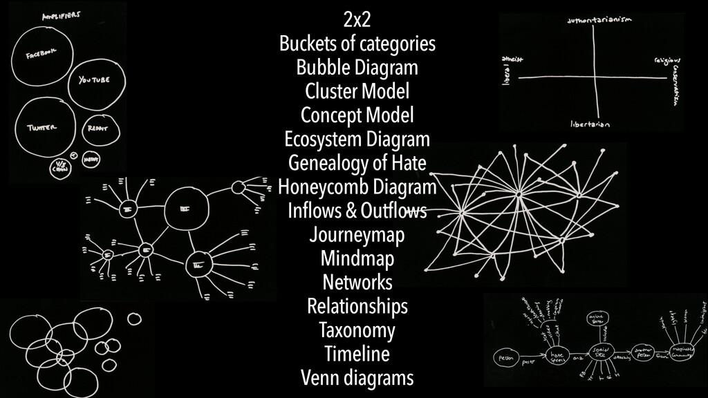 2x2 Buckets of categories Bubble Diagram Cluste...