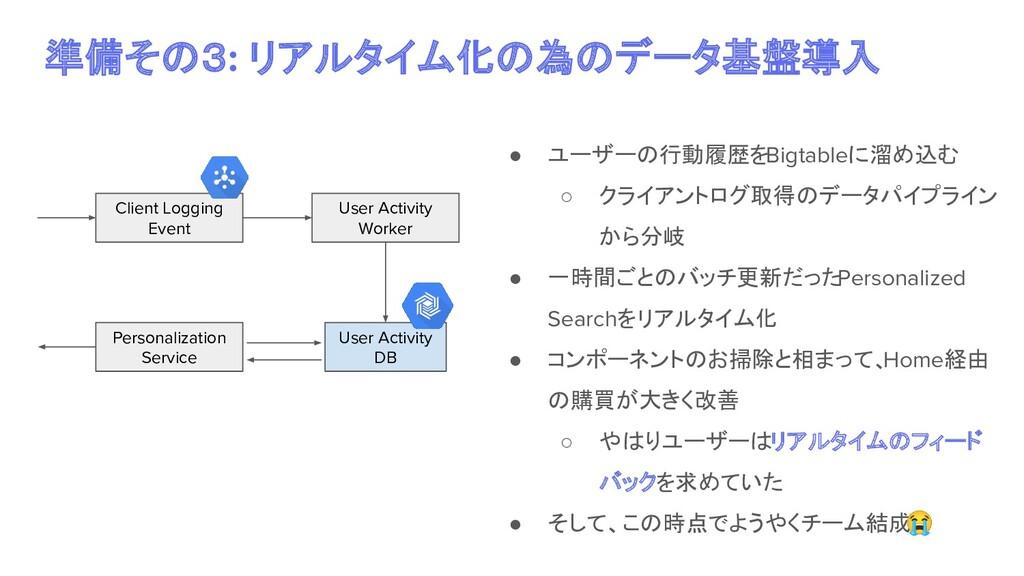 準備その3: リアルタイム化の為のデータ基盤導入 ● ユーザーの行動履歴をBigtableに溜...