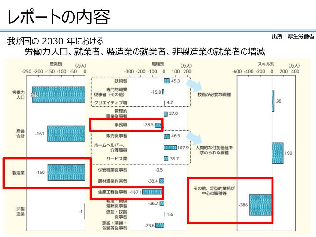レポートの内容 我が国の 2030 年における 労働力人口、就業者、製造業の就業者、非製造業の...