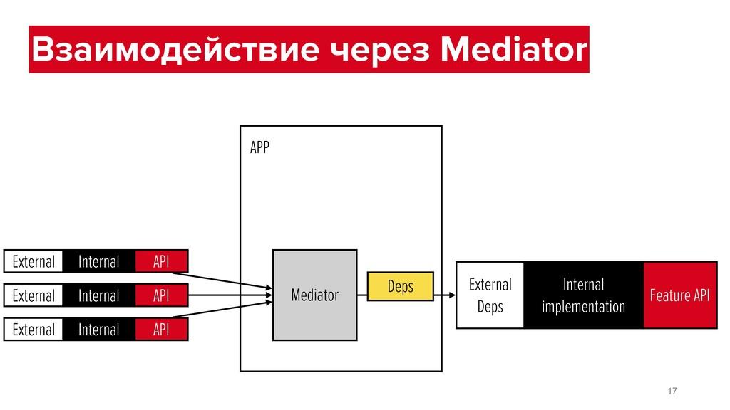 External Internal API External Internal API Ext...