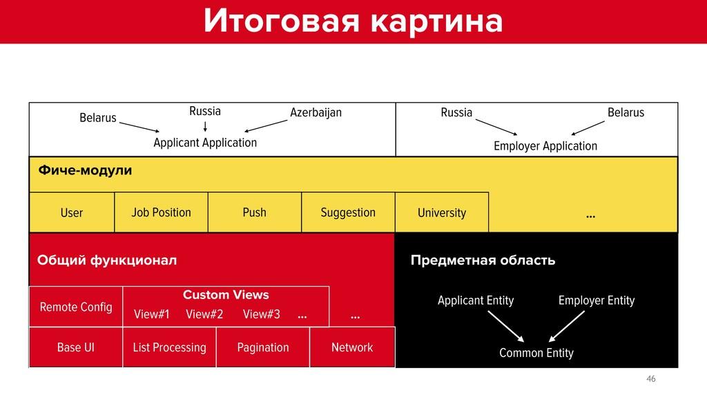 Предметная область Applicant Entity Employer En...