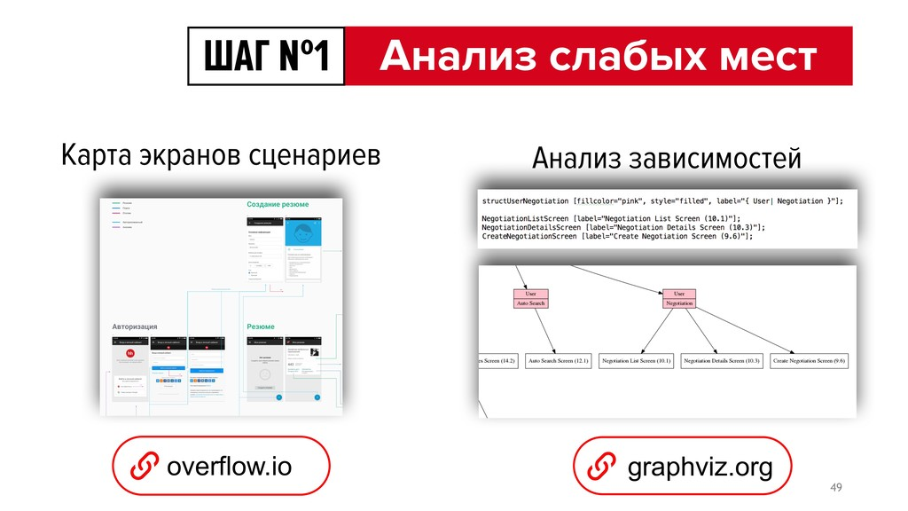 overflow.io graphviz.org Карта экранов сценарие...