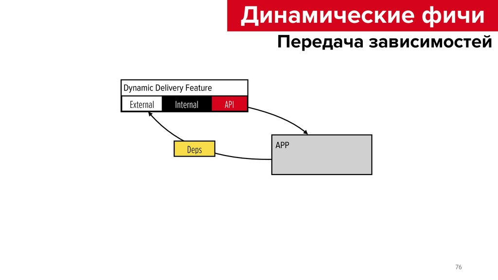 Dynamic Delivery Feature External Internal API ...