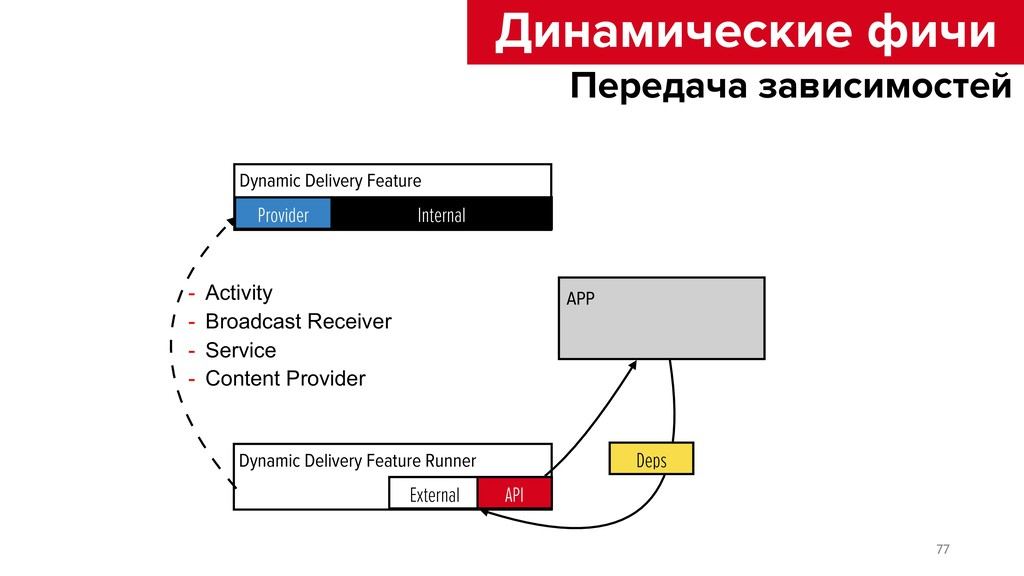 Dynamic Delivery Feature Runner External API ? ...