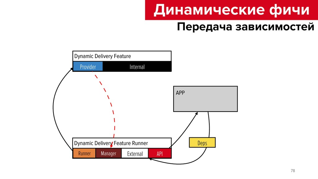 Dynamic Delivery Feature APP Deps Dynamic Deliv...