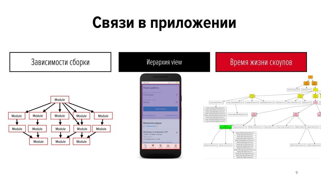 Связи в приложении Module Module Module Module ...