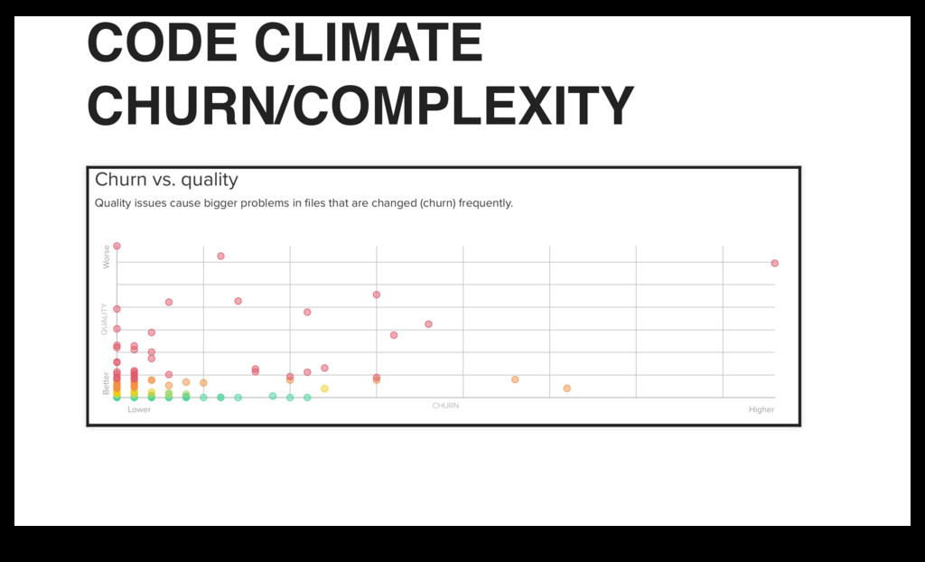 CODE CLIMATE CHURN/COMPLEXITY