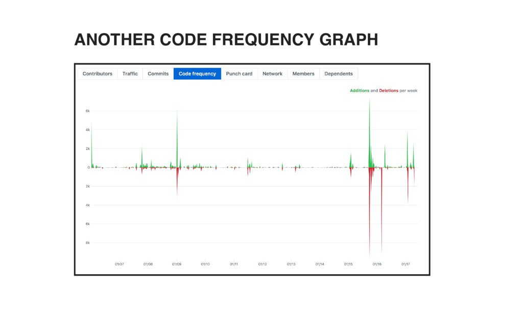 ANOTHER CODE FREQUENCY GRAPH