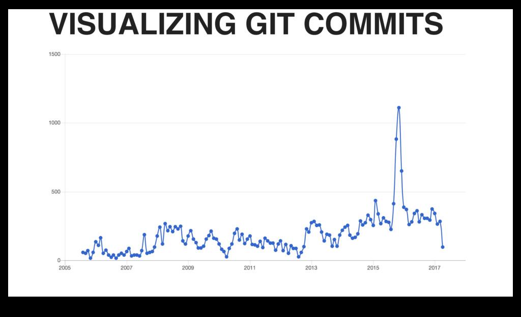 VISUALIZING GIT COMMITS