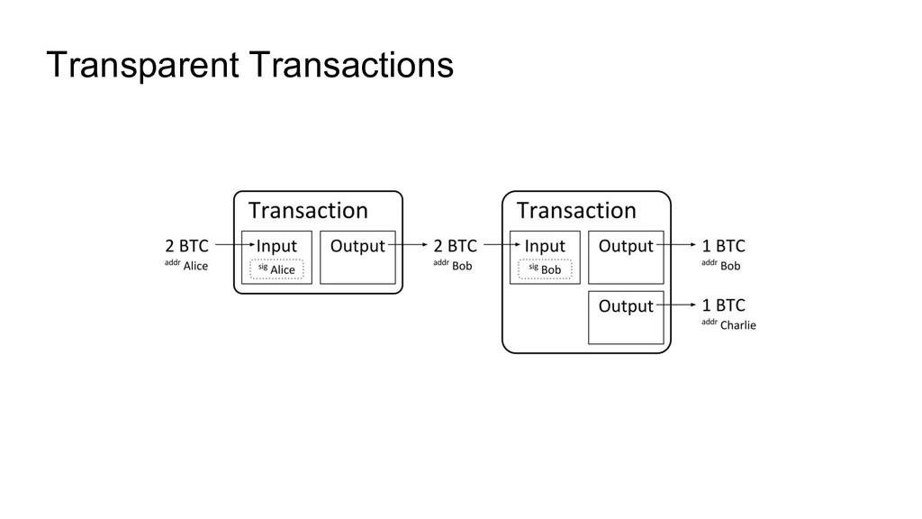 Transparent Transactions