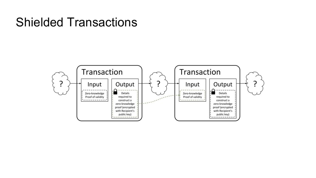Shielded Transactions