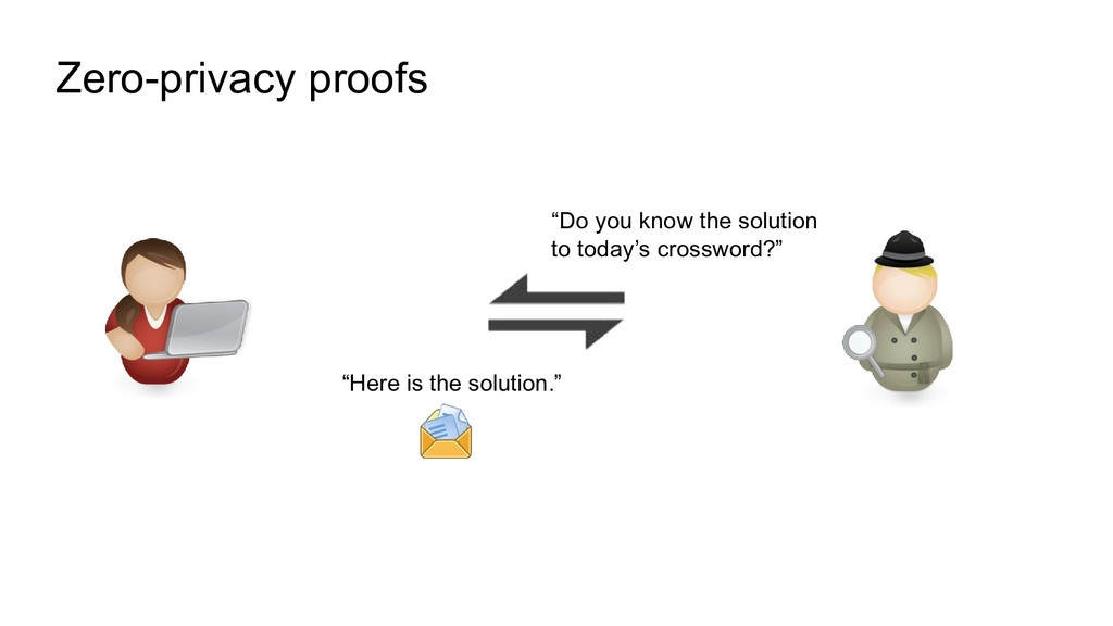 "Zero-privacy proofs ""Do you know the solution t..."