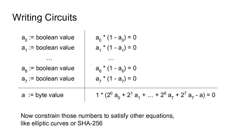 Writing Circuits a 0 := boolean value a 1 := bo...