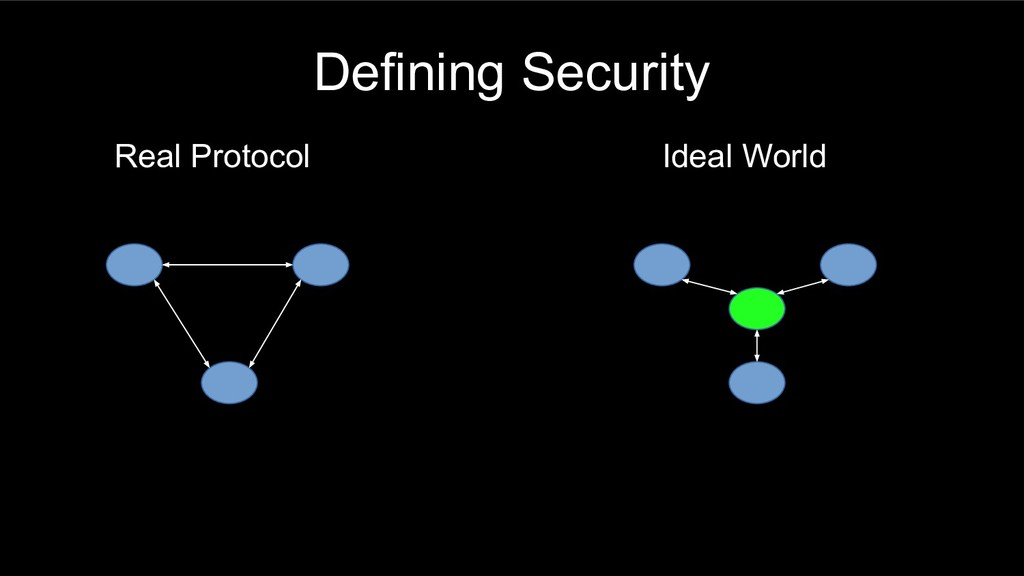 Defining Security Real Protocol Ideal World