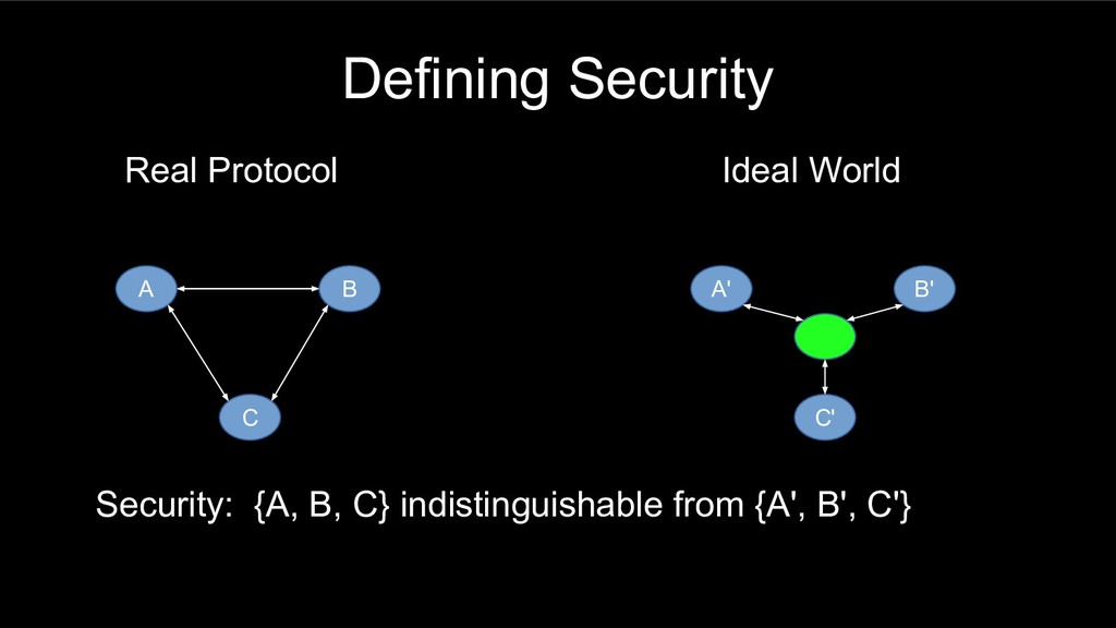 Defining Security Real Protocol A B C Ideal Wor...