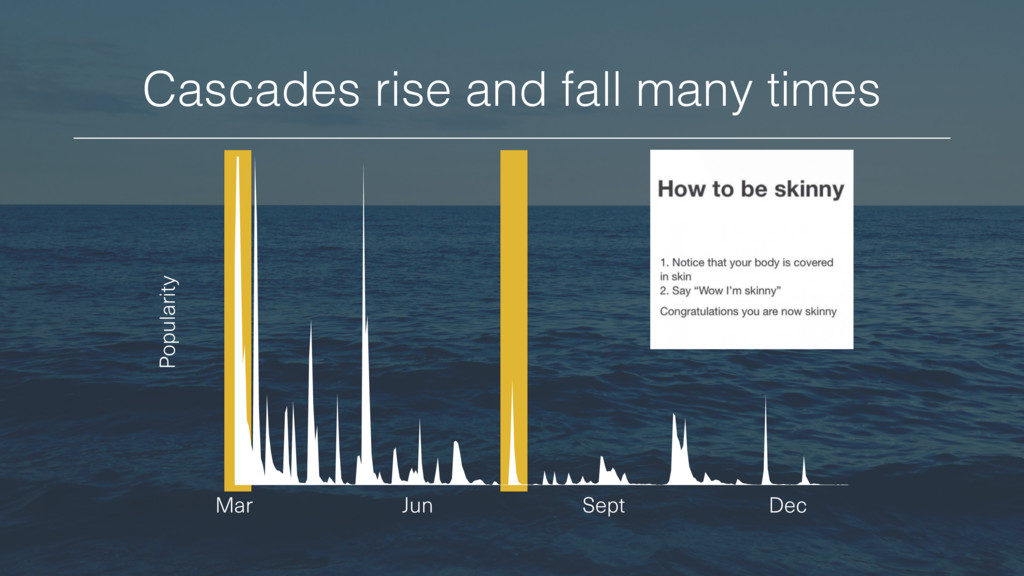 Mar Jun Sept Dec Cascades rise and fall many ti...