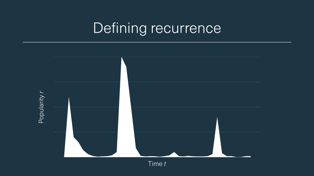 Defining recurrence Popularity r Time t
