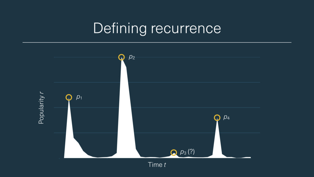 Defining recurrence p1 p4 p2 Popularity r Time ...