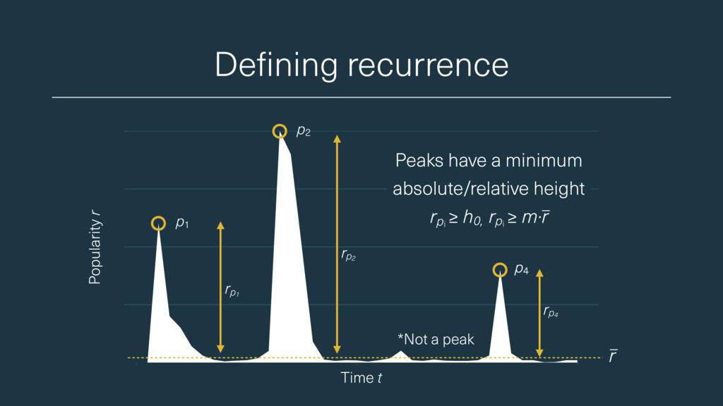 Defining recurrence Popularity r Peaks have a m...