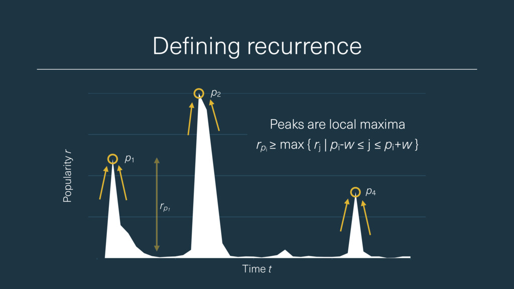 Defining recurrence Popularity r Peaks are loca...