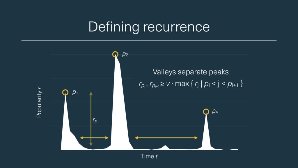 Defining recurrence Popularity r Valleys separa...