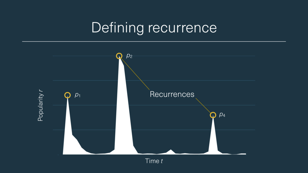 Defining recurrence Popularity r Time t p1 p4 p...