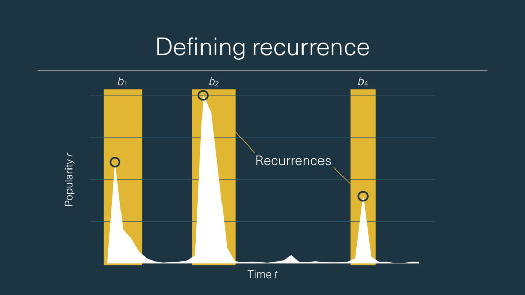 Defining recurrence Popularity r Time t b1 b2 b...