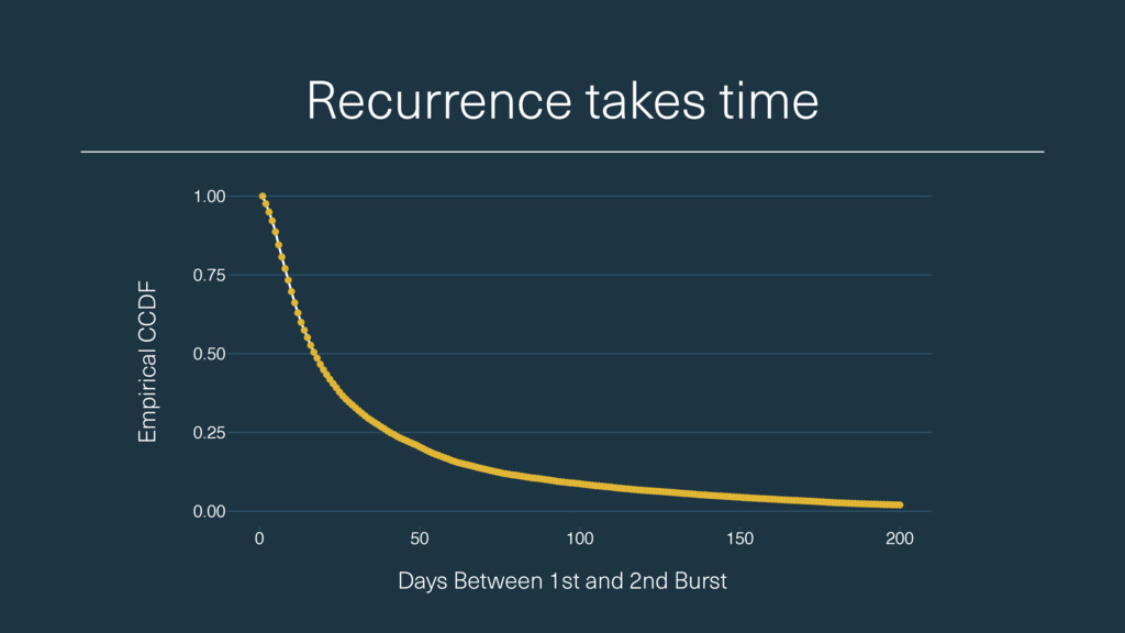 Recurrence takes time Days Between 1st and 2nd ...