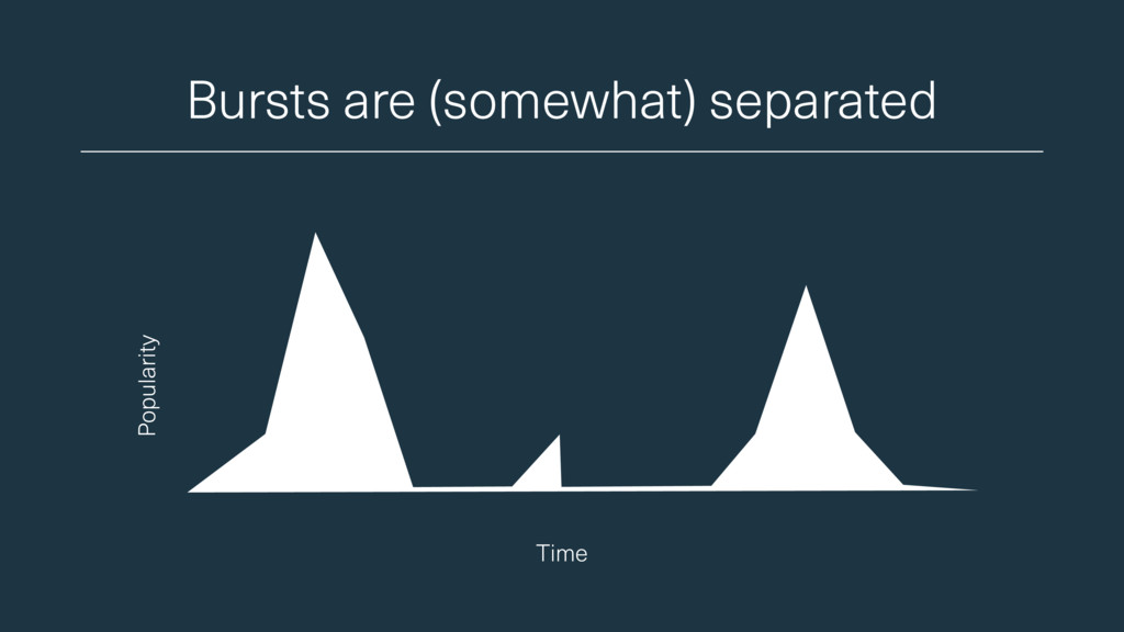 Bursts are (somewhat) separated Time Popularity