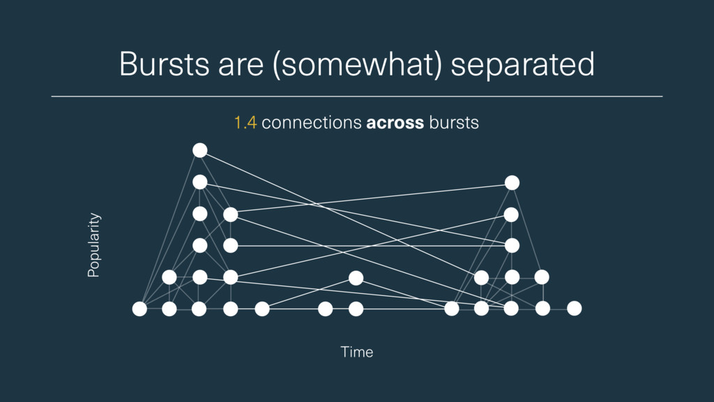 Bursts are (somewhat) separated Time Popularity...