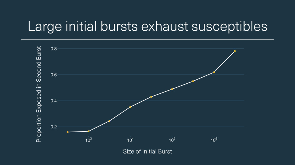 Large initial bursts exhaust susceptibles Size ...