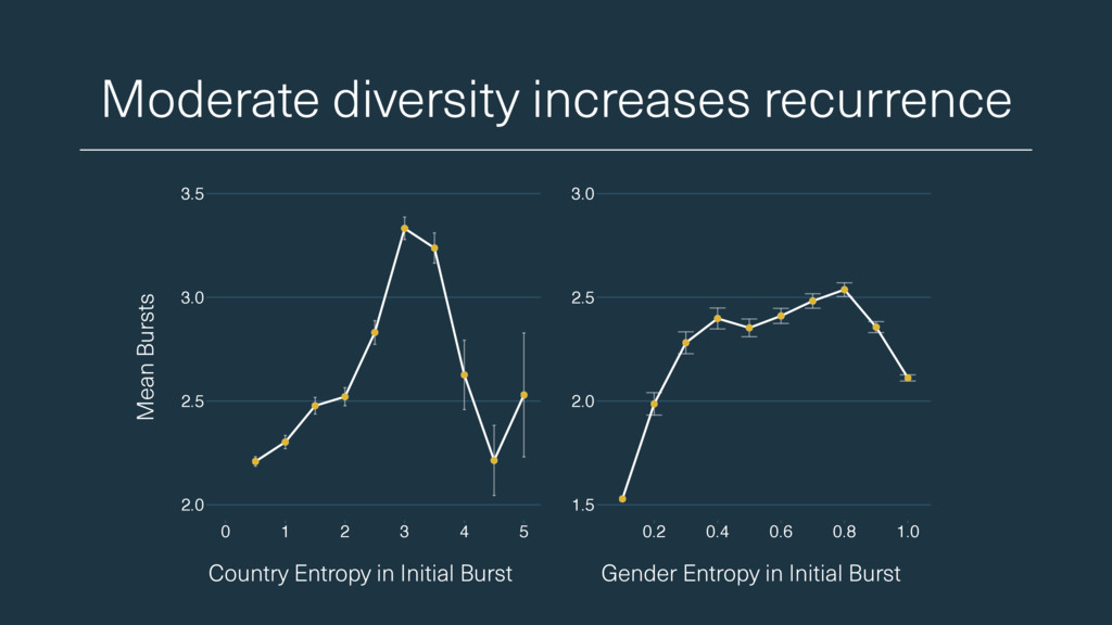 Moderate diversity increases recurrence Country...