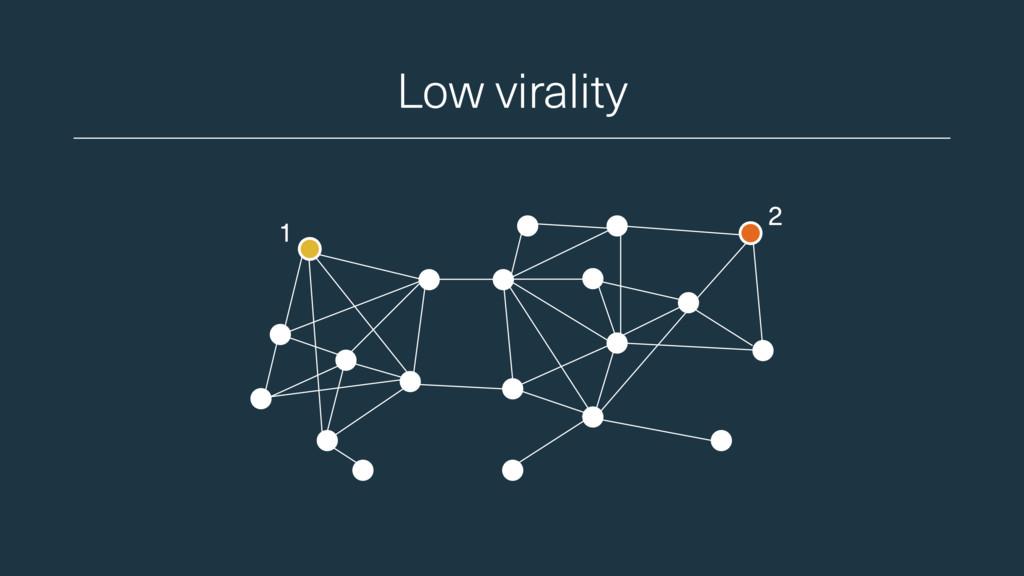 Low virality 1 2