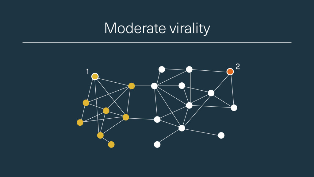 Moderate virality 1 2