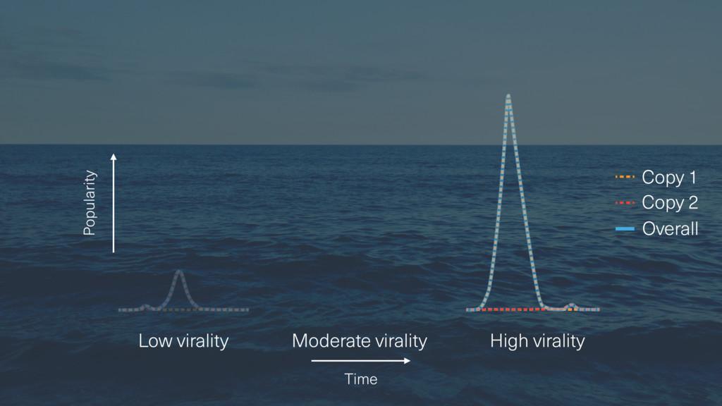 Popularity Low virality Moderate virality High ...