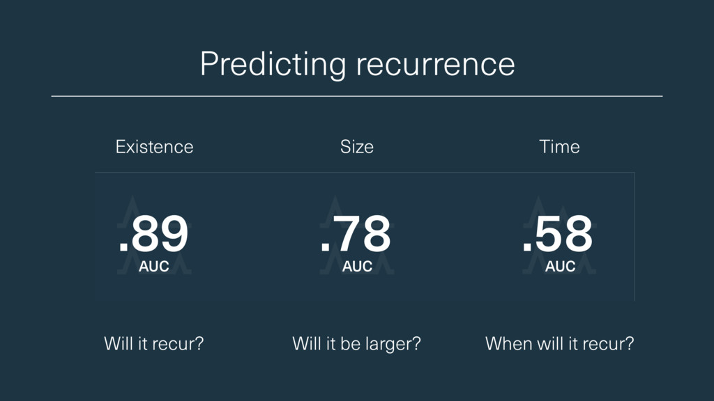 Predicting recurrence Will it recur? Will it be...