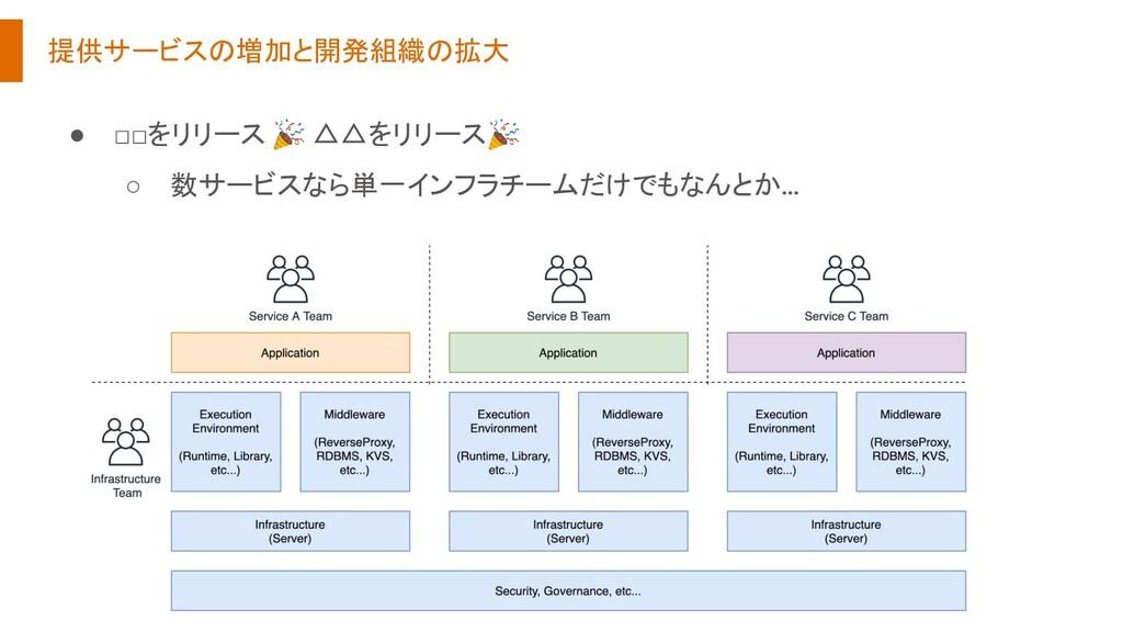 提供サービスの増加と開発組織の拡大 ● □□をリリース  △△をリリース ○ 数サービスなら単...