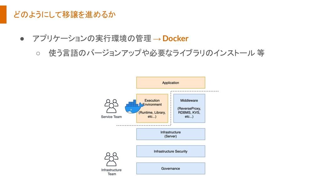 どのようにして移譲を進めるか ● アプリケーションの実行環境の管理 → Docker ○ 使う...