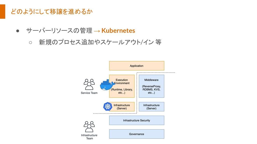 どのようにして移譲を進めるか ● サーバーリソースの管理 → Kubernetes ○ 新規の...