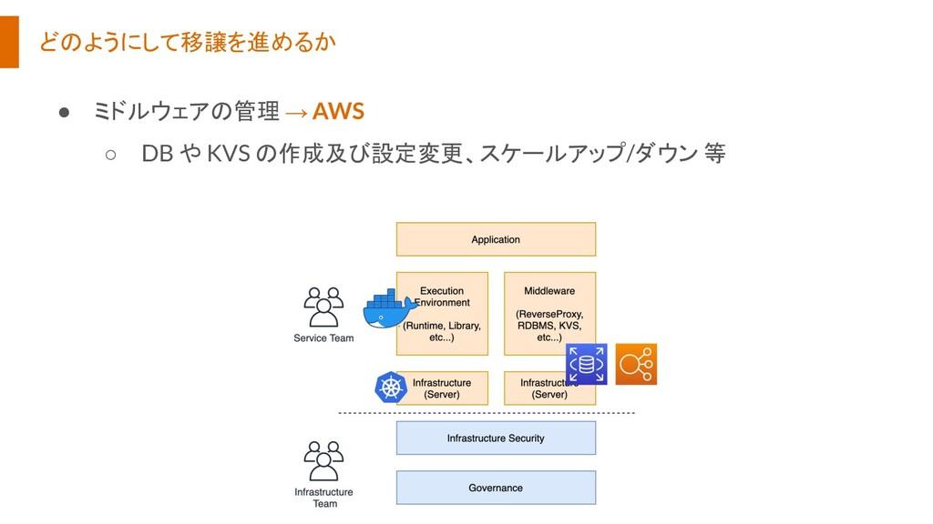 どのようにして移譲を進めるか ● ミドルウェアの管理 → AWS ○ DB や KVS の作成...