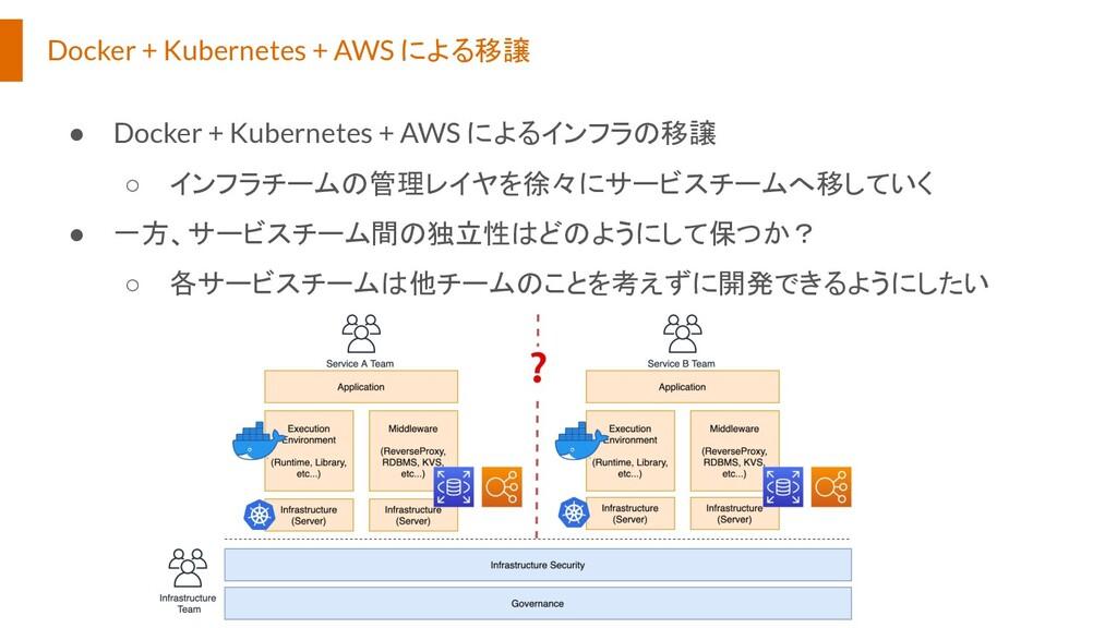 Docker + Kubernetes + AWS による移譲 ● Docker + Kube...